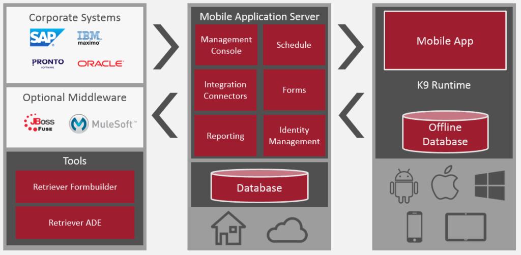 Enterprise Mobility Platform Architecture