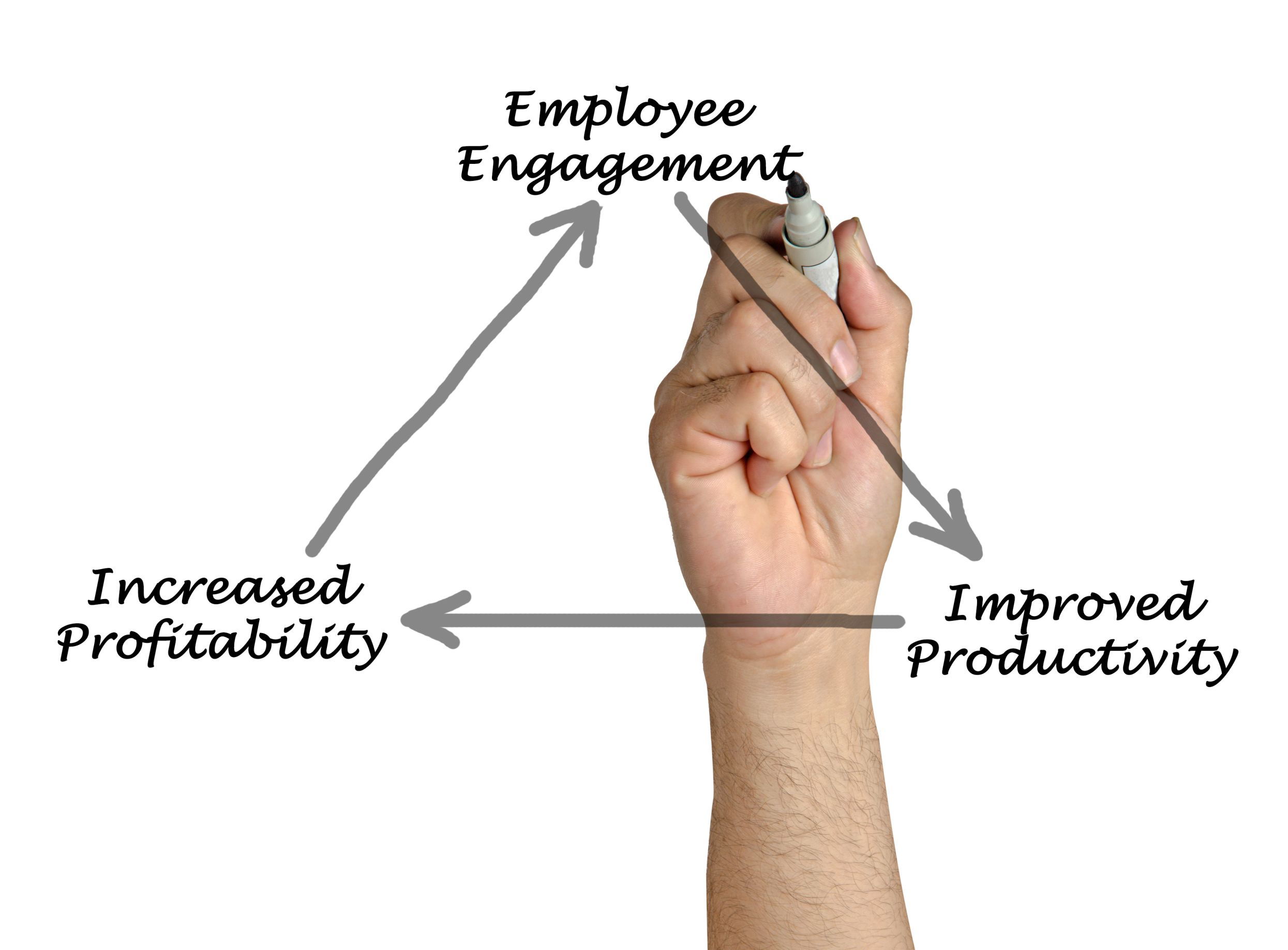 How employee engagement can drive your business forward